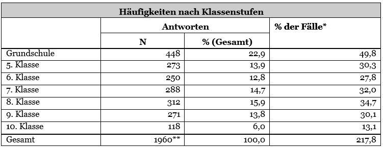 Groß Wissenschaft Einer Tabelle 6Klasse Bilder - Arbeitsblätter für ...